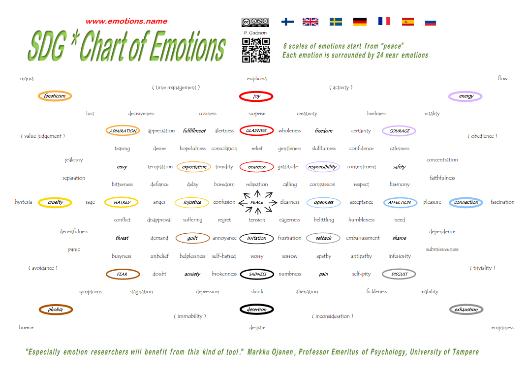 SDG*Chart of Emotions | name your emotions